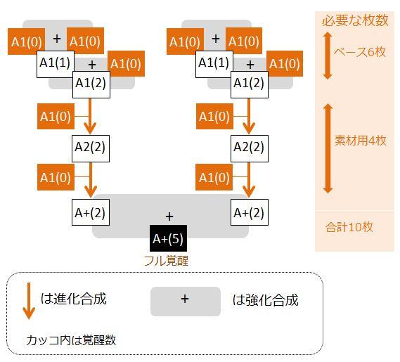 gedoza-full-kakusei-flow-chart