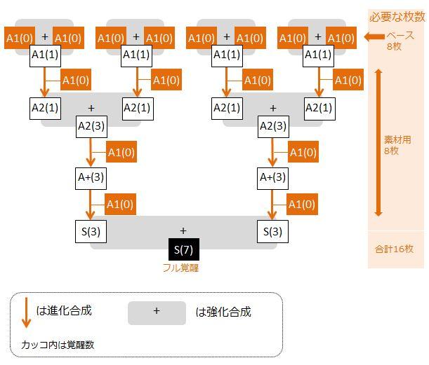 ieruno-full-kakusei-flow-chart