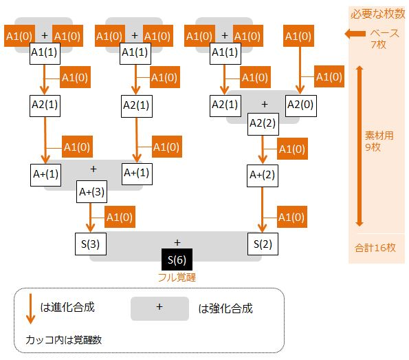 retuiyu-full-kakusei-flow-chart