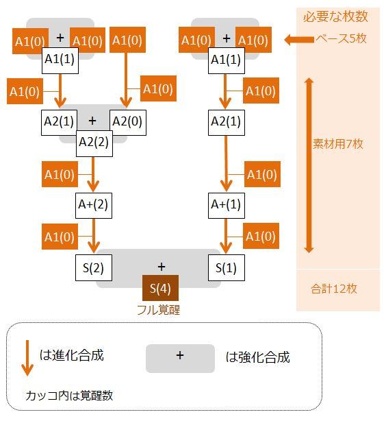 akira-kakusei-flow-chart