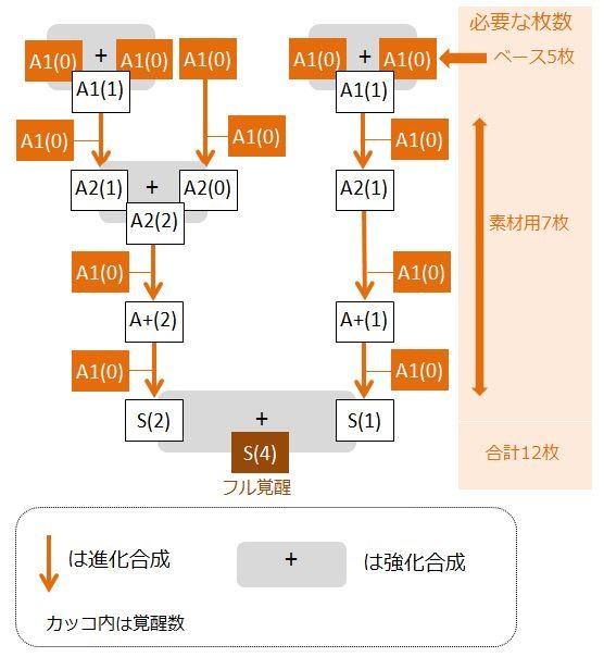 george-kakusei-flow-chart
