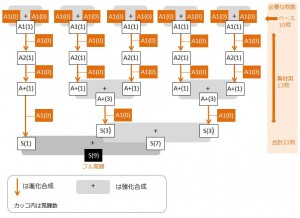 tomoe-full-kakusei-flow-chart