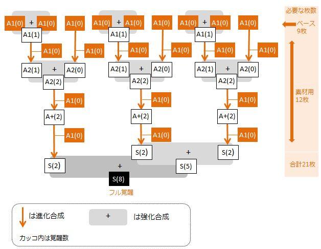 tsukikage-full-kakusei-chart1