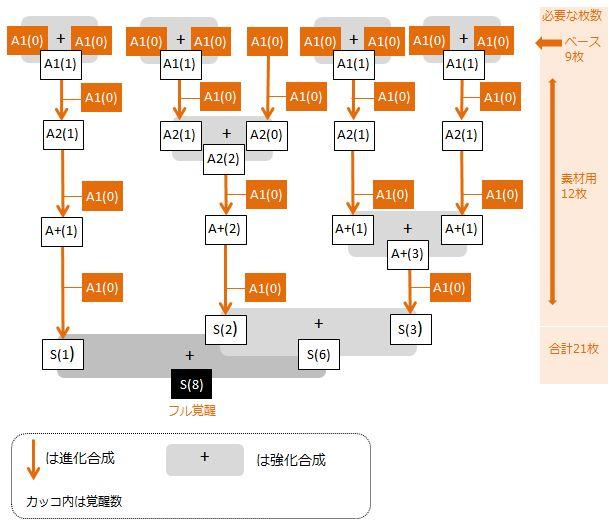tsukikage-full-kakusei-chart2-1