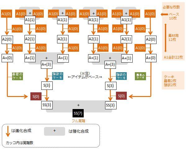 aka-muuma-furukakusei-flow-chart