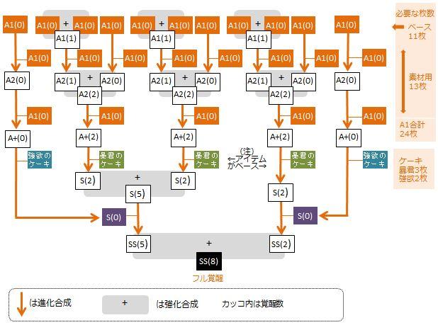 ao-muuma-full-kakusei-flow-chart4