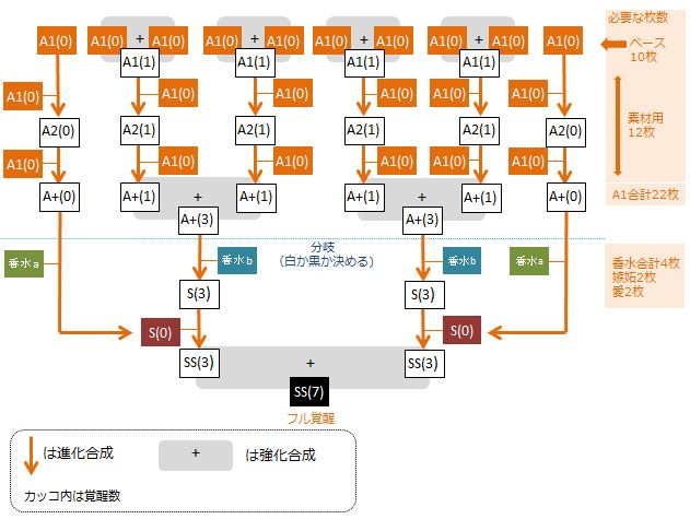 pattsua-full-kakusei-chart