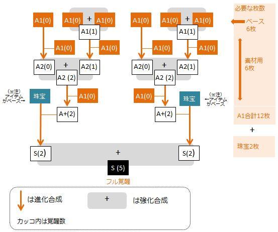 irin-full-kakusei-flow-chart