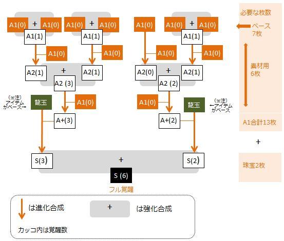 kuan-full-kakusei-flow-chart