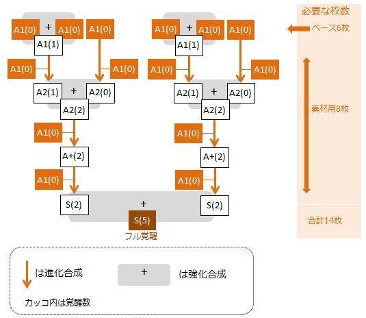 parufe-full-kakusei-flow-chart