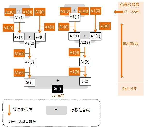 bt-cat-full-kakusei-flowchart