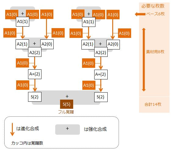 fasarul-full-kakusei-flow-chart