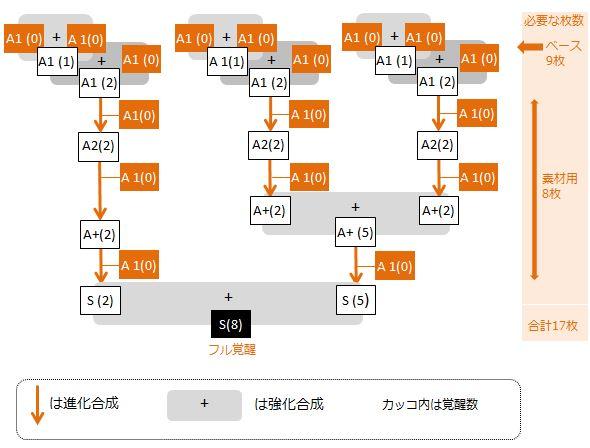giant-caplico-full-kakusei-flowchart2