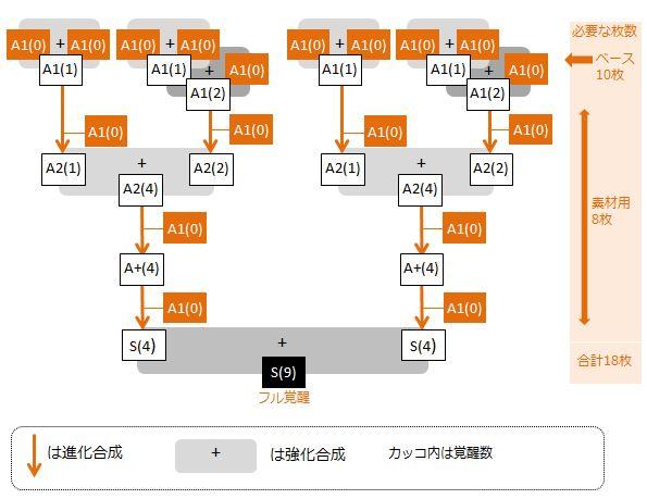 ingoruto-full-kakusei-flow-chart