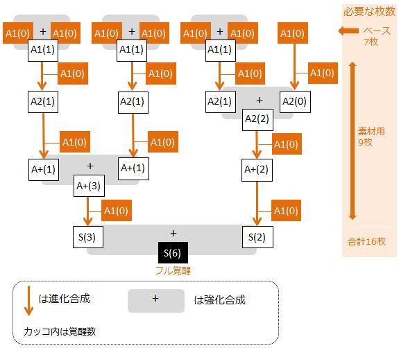 isaru-full-kakusei-flow-chart