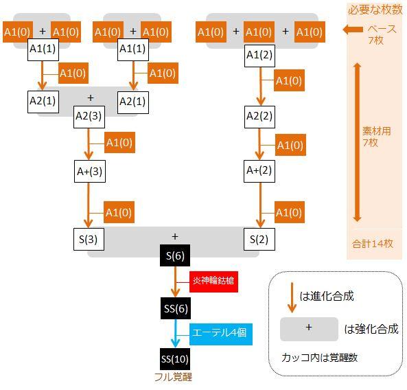 gouki-full-kakusei-flowchart