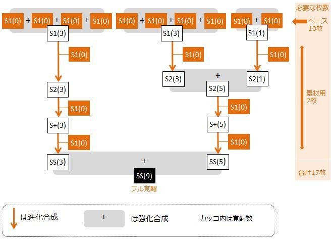 kataba-fullkakusei-flowchart