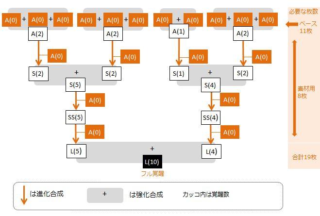 eta-naruroa-fullkakusei-flowchart